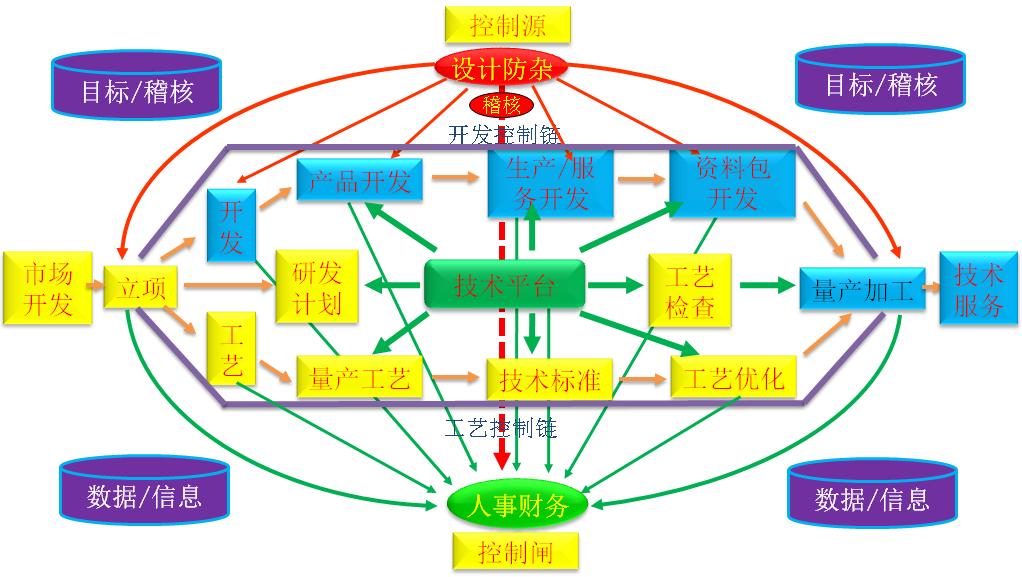 企业管理模式流程图_研发管理-广州市泽亚企业管理咨询有限公司