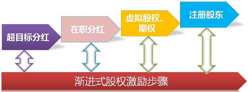 股權激勵4步法